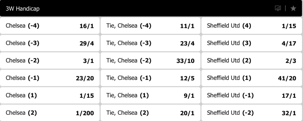 Chelsea betting odds